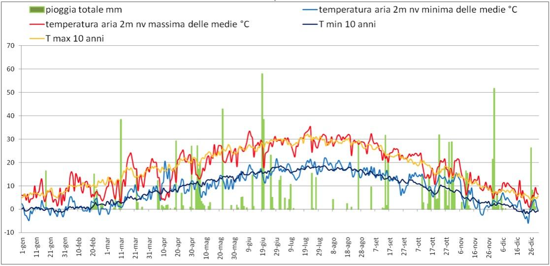 Il grafico rappresenta l'andamento di pioggia e temperatura nell'annata 2004, a confronto con le temperature medie degli ultimi dieci anni.