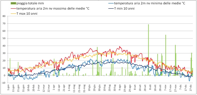 Il grafico rappresenta l'andamento di pioggia e temperatura nell'annata 2003, a confronto con le temperature medie degli ultimi dieci anni.
