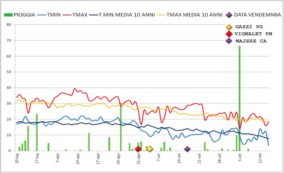 Il grafico rappresenta l'andamento di pioggia e temperature durante i mesi di agosto e settembre, in cui avviene la maturazione delle uve, confrontati con i valori medi delle ultime dieci annate.