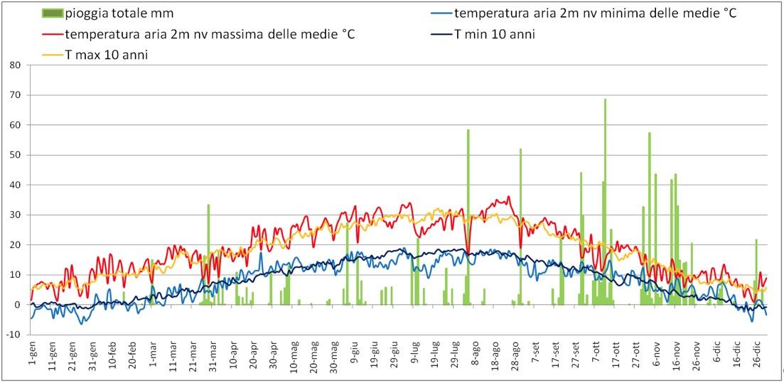 Il grafico rappresenta l'andamento di pioggia e temperatura nell'annata 2000, a confronto con le temperature medie degli ultimi dieci anni.