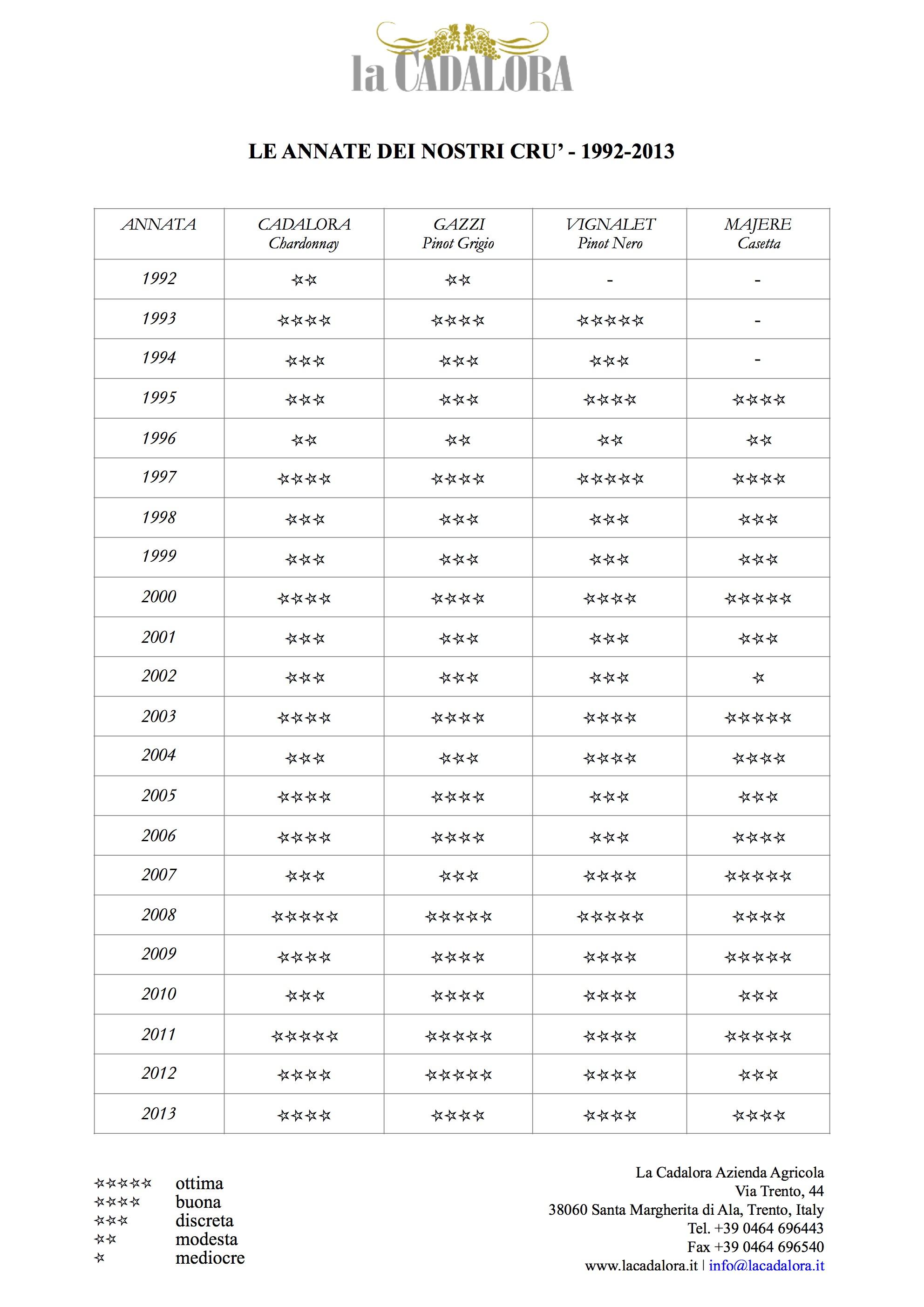 La Cadalora Annate 1992-2013.jpg