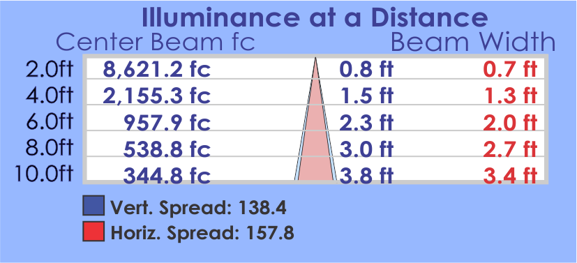 CSP Illuminance Table.png