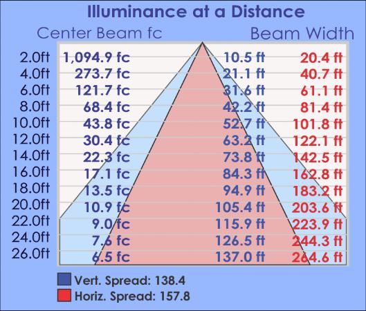 WMA Illuminance Table.png