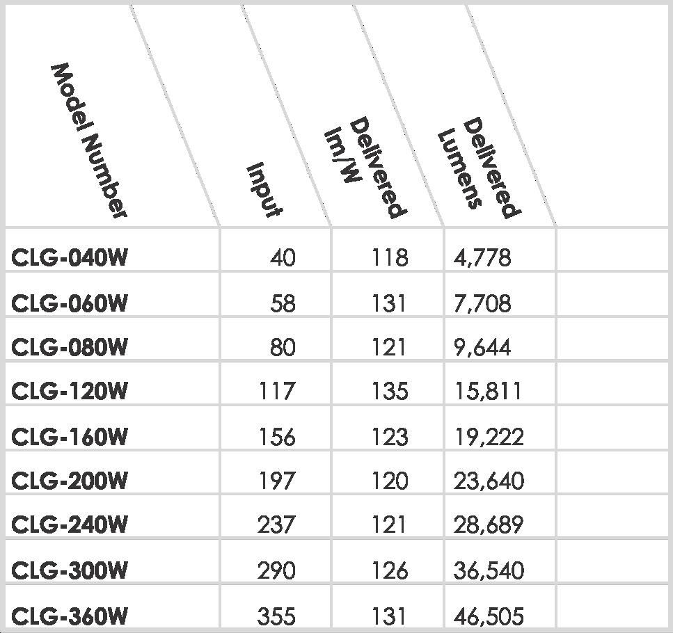 CLG DLC Table for Website.png