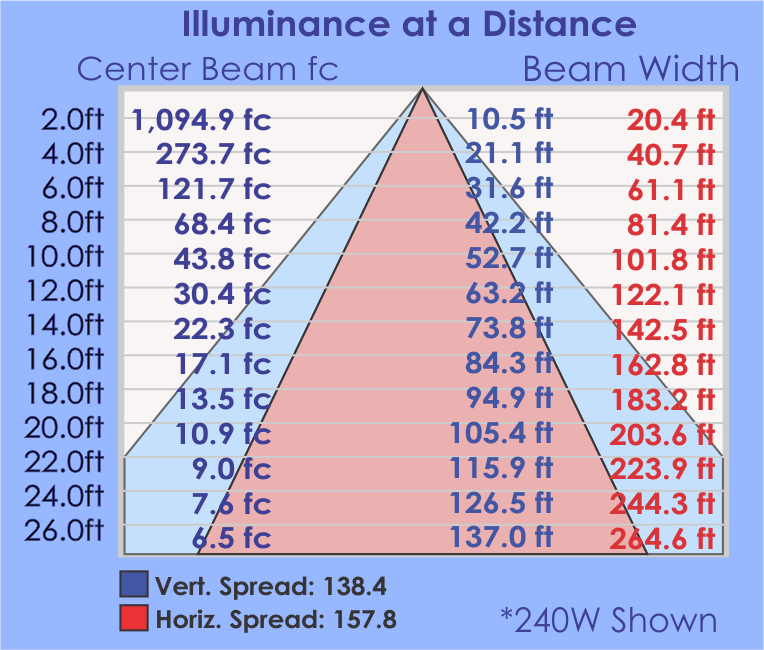 RDW Illuminance Table.png