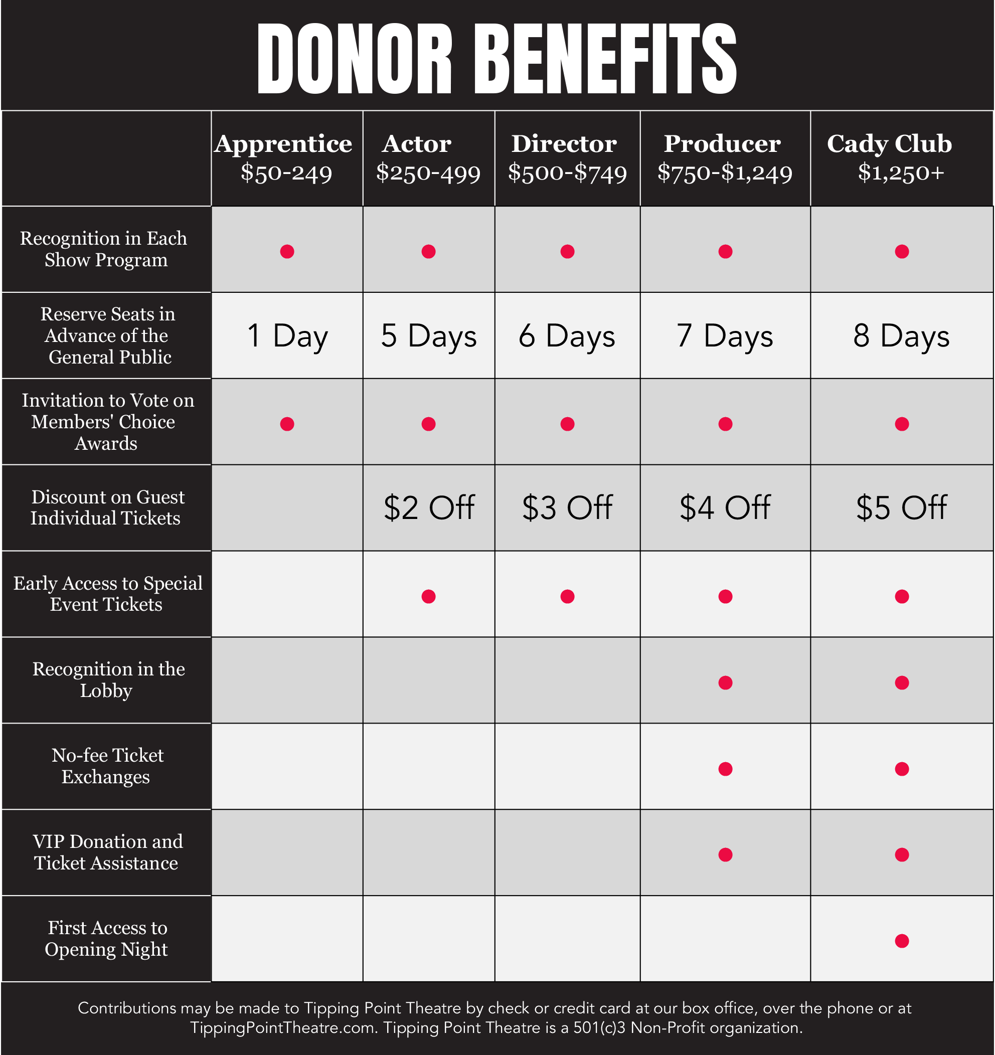 S13 Donor Benefits.xlsx - Sheet1.png