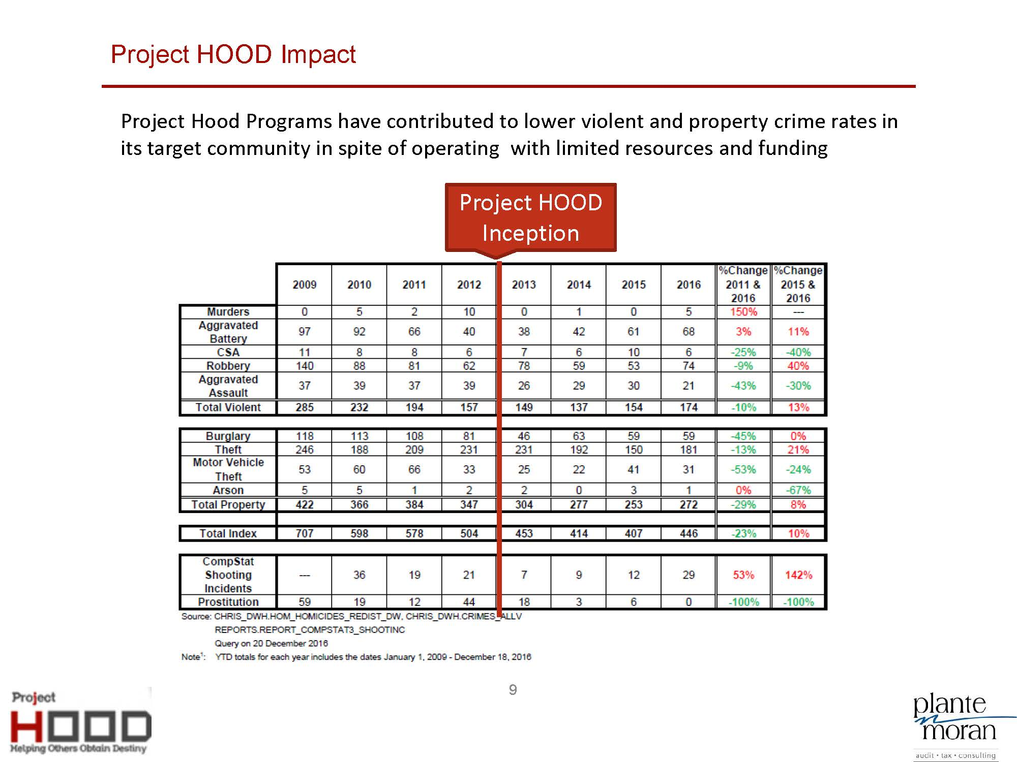 Project HOOD Community Center Business Plan_8-5_Page_09.jpg