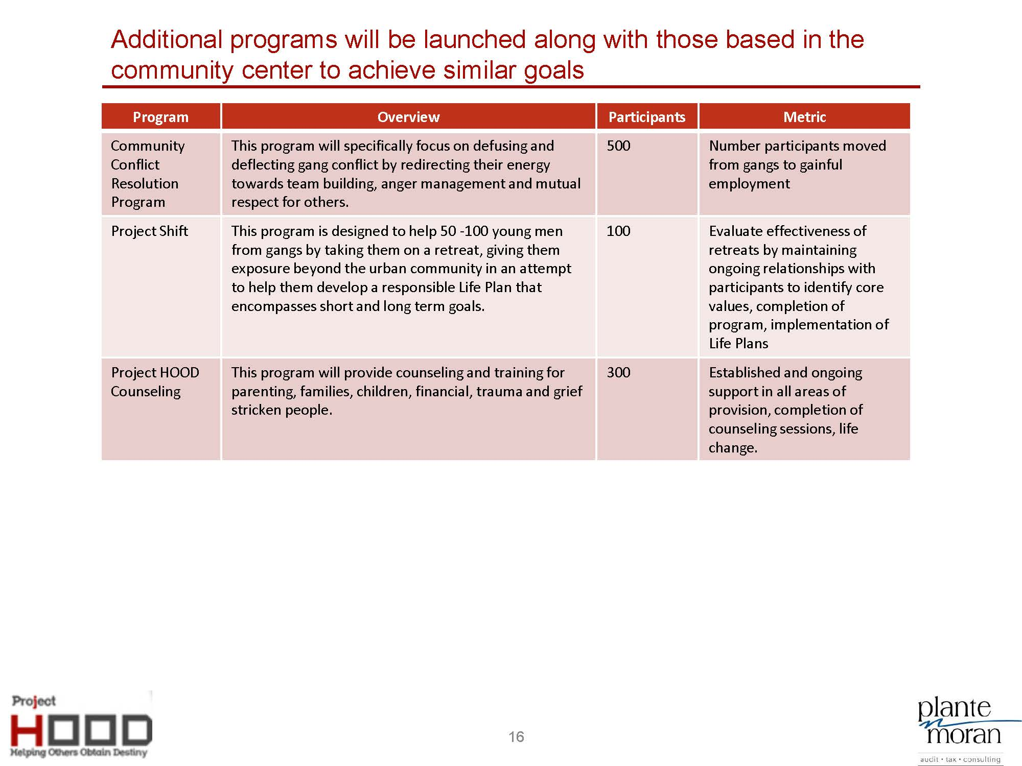 Project HOOD Community Center Business Plan_8-5_Page_16.jpg