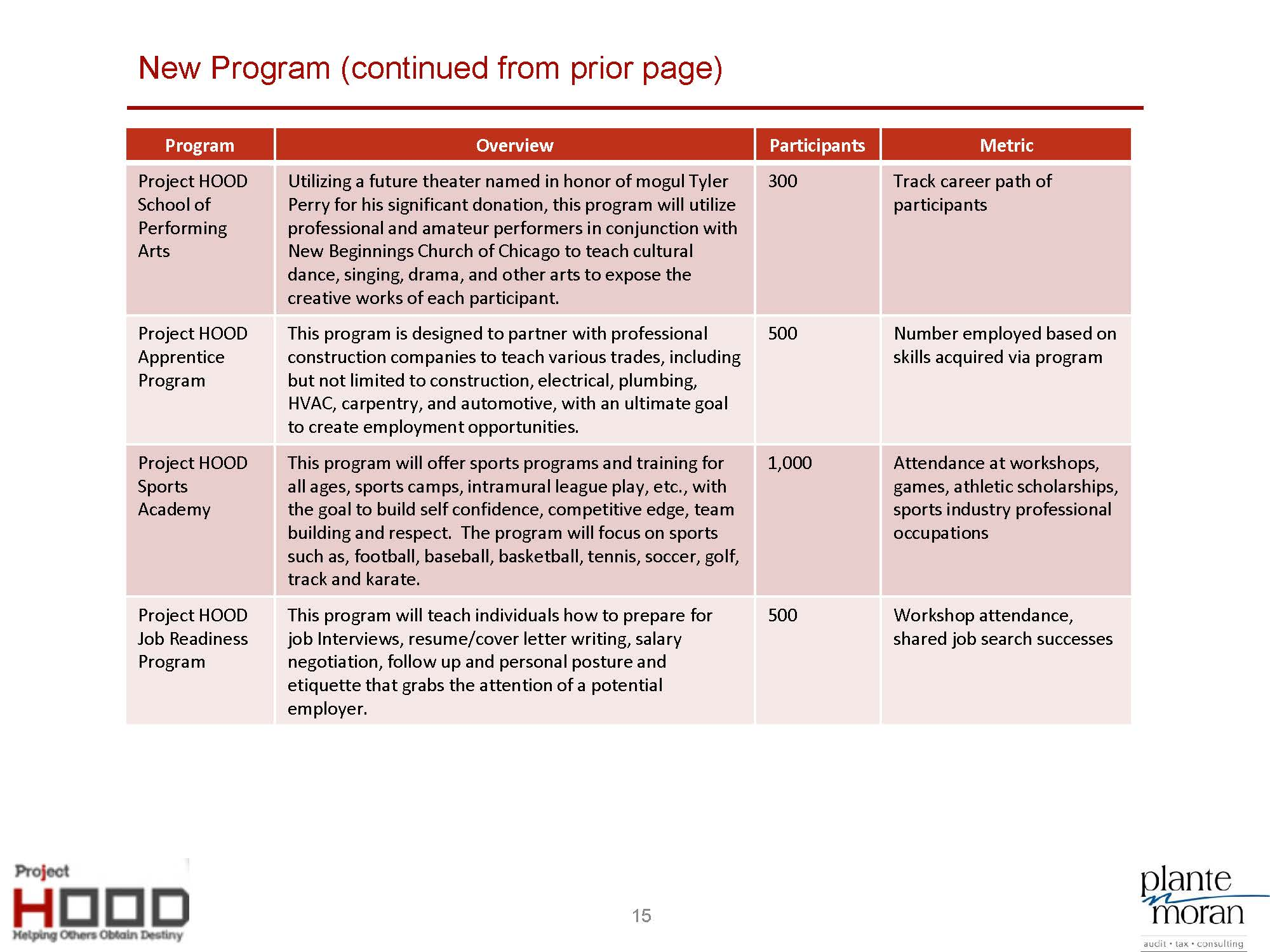 Project HOOD Community Center Business Plan_8-5_Page_15.jpg