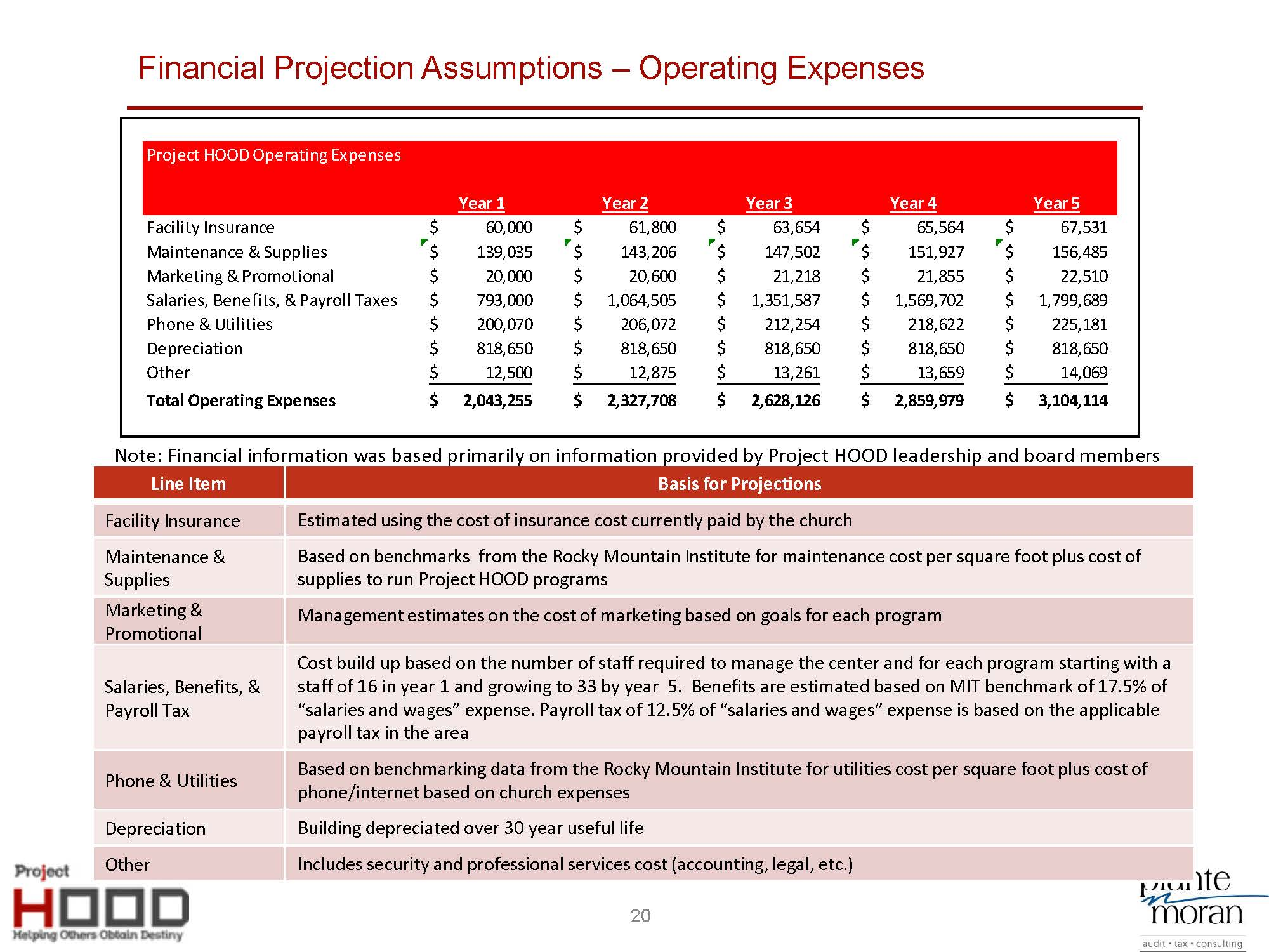 Project HOOD Community Center Business Plan_8-5_Page_20.jpg