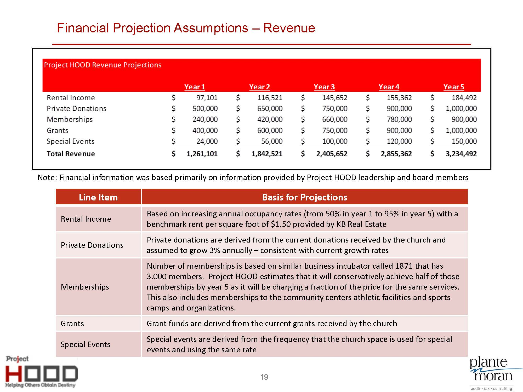 Project HOOD Community Center Business Plan_8-5_Page_19.jpg