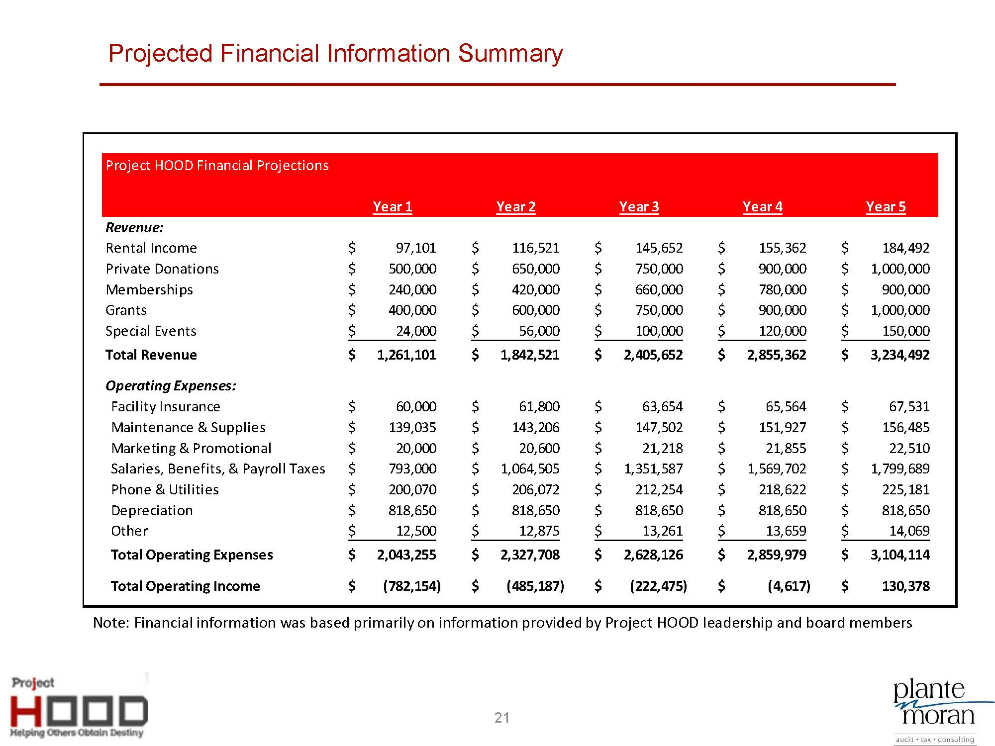 Project HOOD Community Center Business Plan_8-5_Page_21.jpg