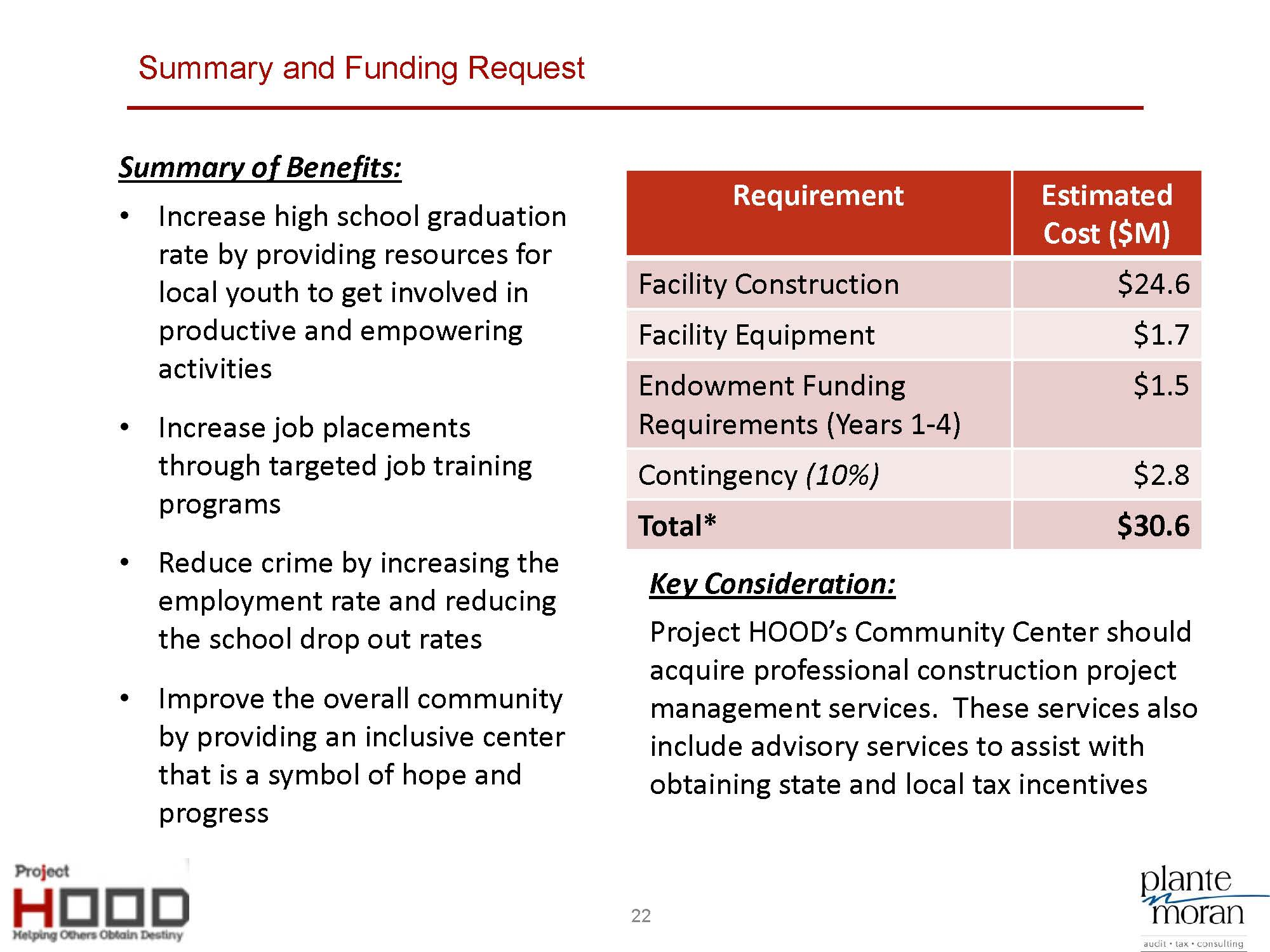 Project HOOD Community Center Business Plan_8-5_Page_22.jpg