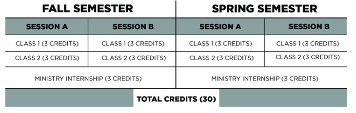 Northwest University/Canvas School of Ministry sample semester overview