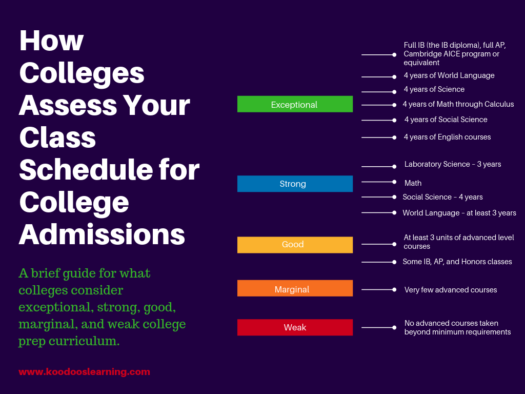 How Colleges Assess Your Class Schedule for College Admissions.png
