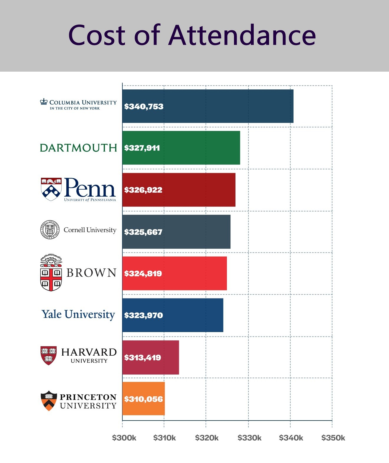 cost-attendance-ivy-league-colleges.jpg