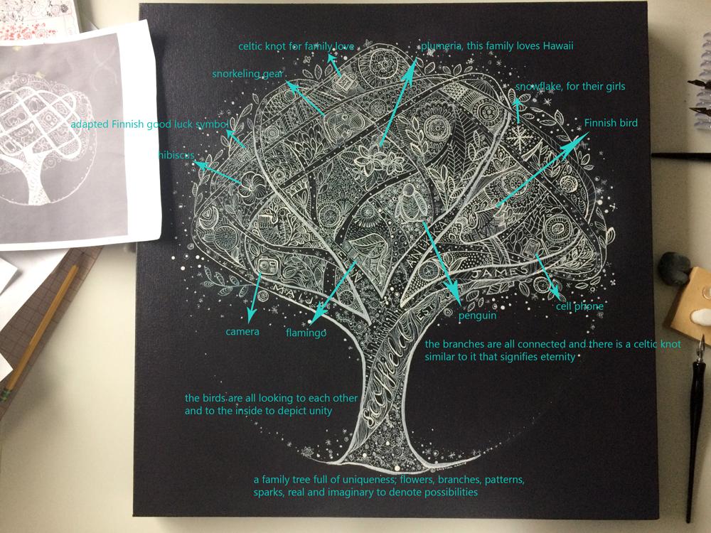 Scoffields-tree-map.png