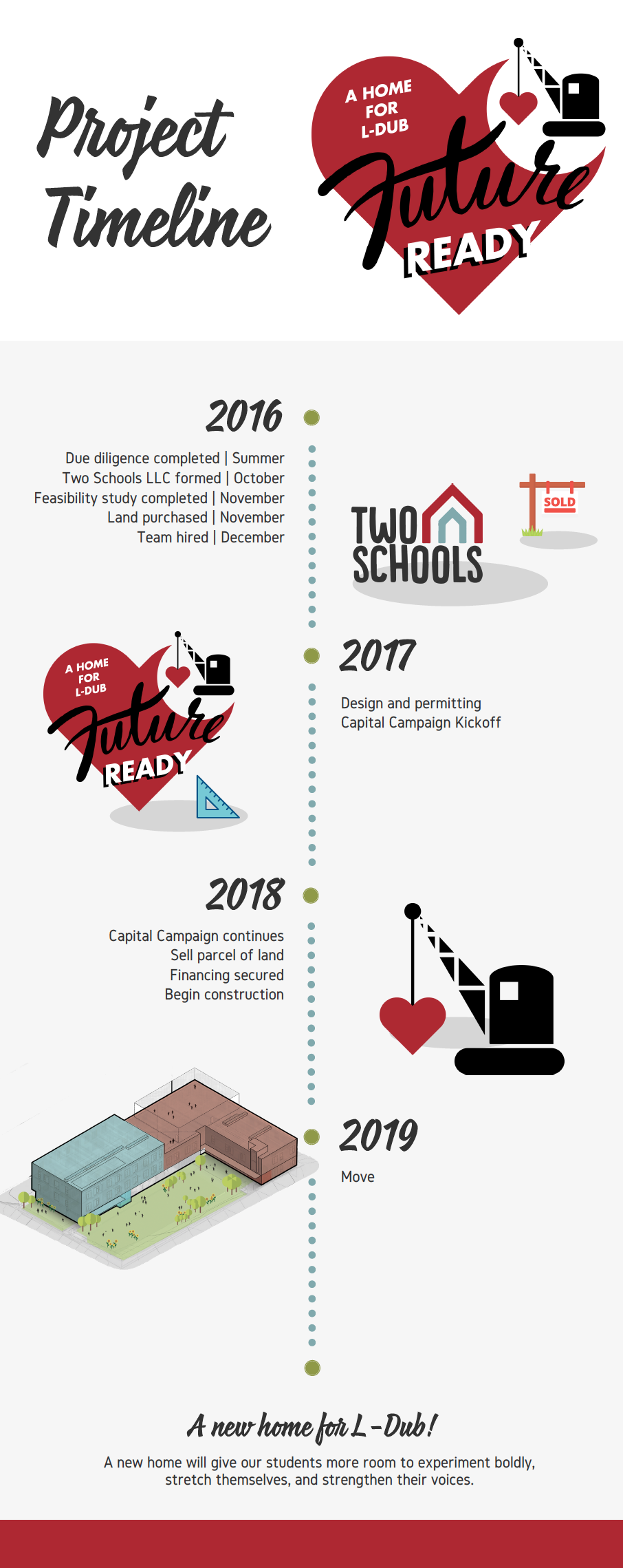 Future Ready Capital Campaign/Project Timeline