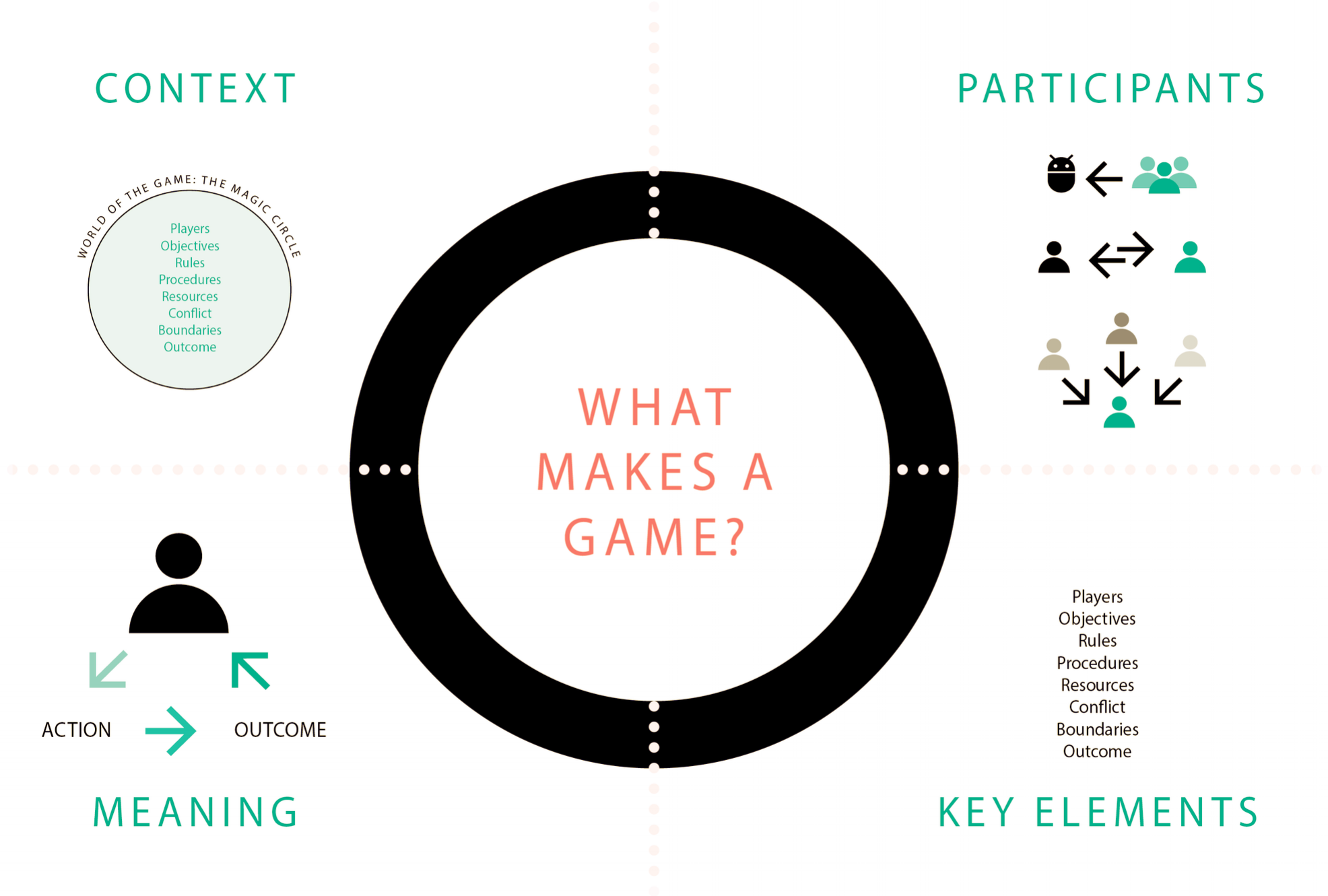 Elements of a Game