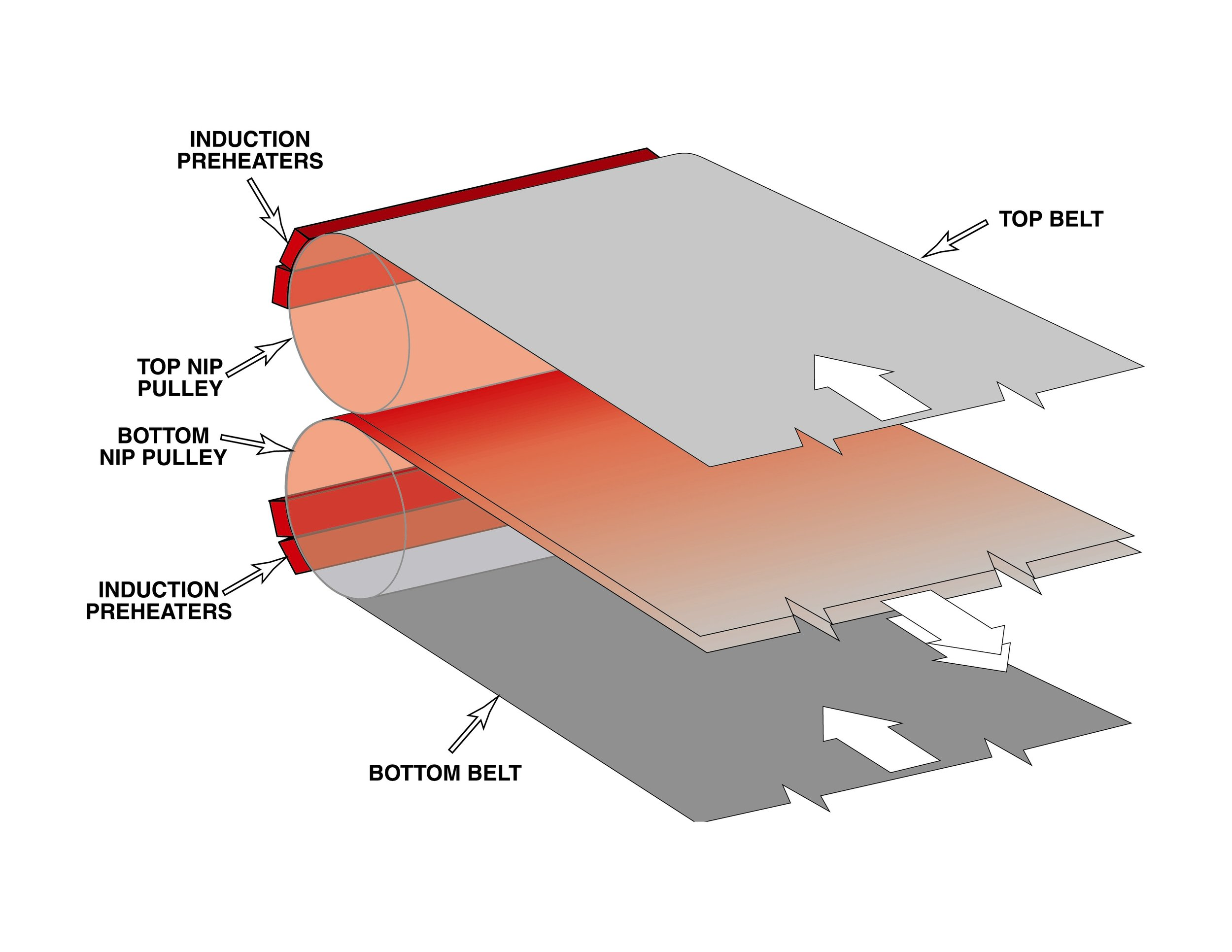 Induction preheating schematic
