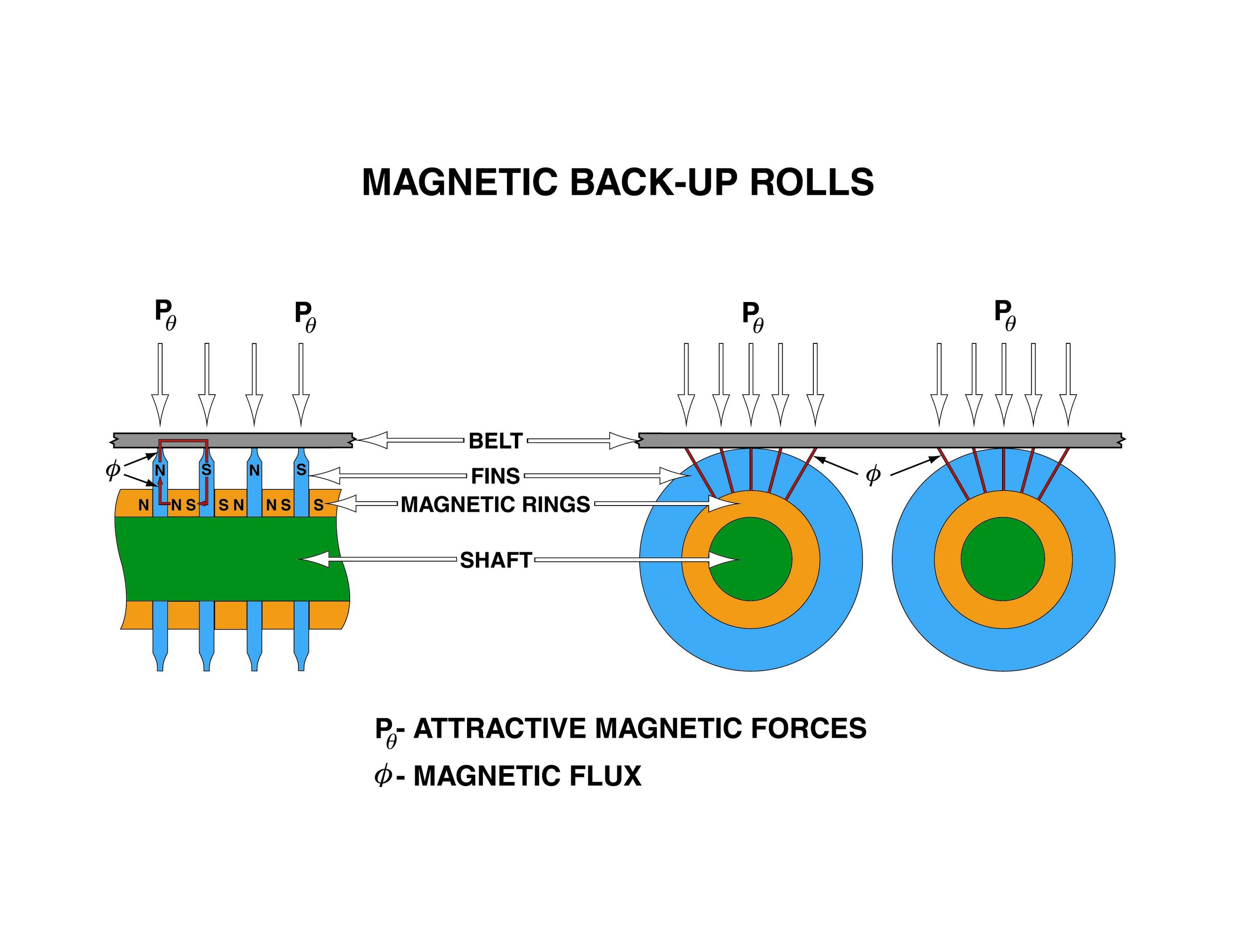 High-strength neodymium magnets exert strong attractive force to hold belts flat