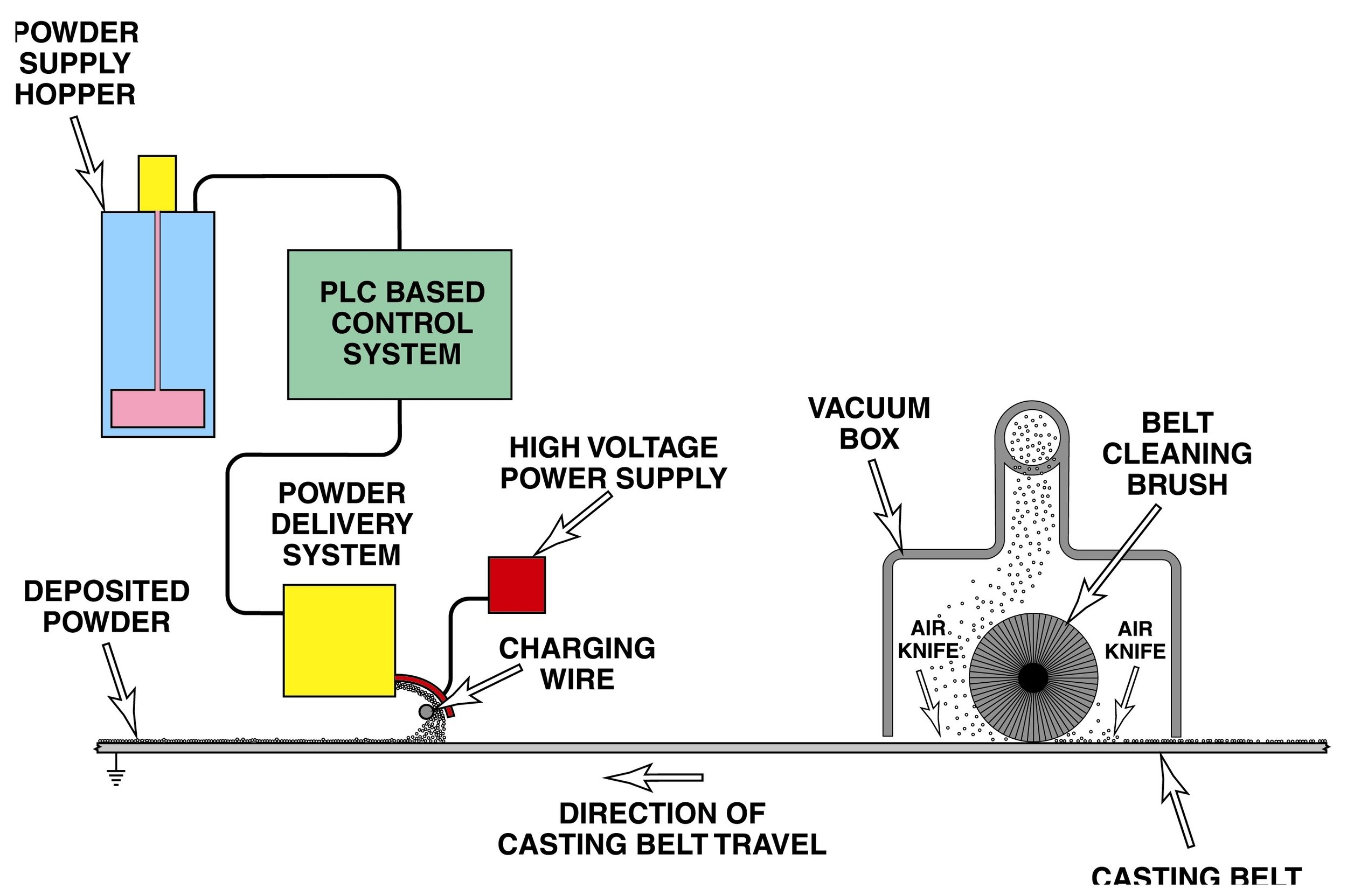 Schematic diagram of ESP™ coating system