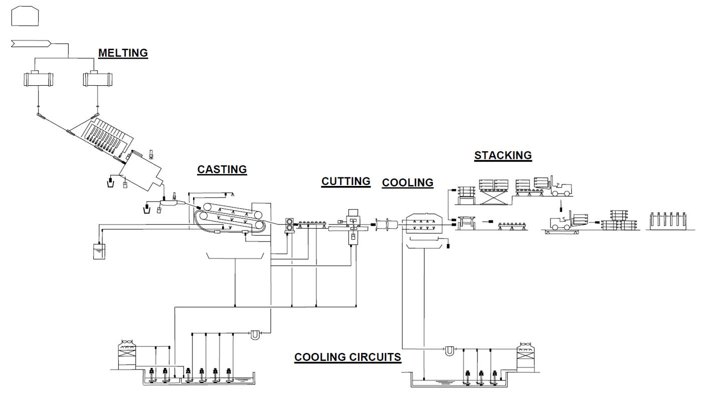 CONTILANOD®process schematic