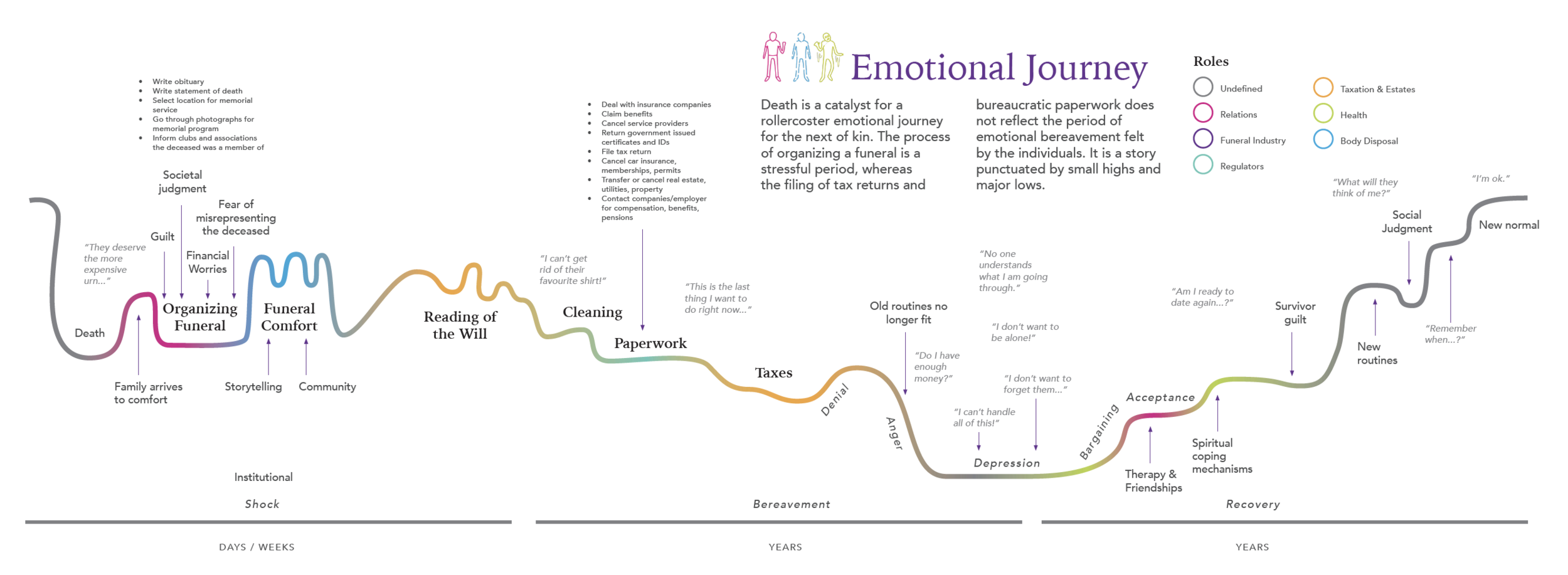Excerpt of the gigamap showing an individual's emotional journey through legal and bureaucratic systems when dealing with the death of an individual.