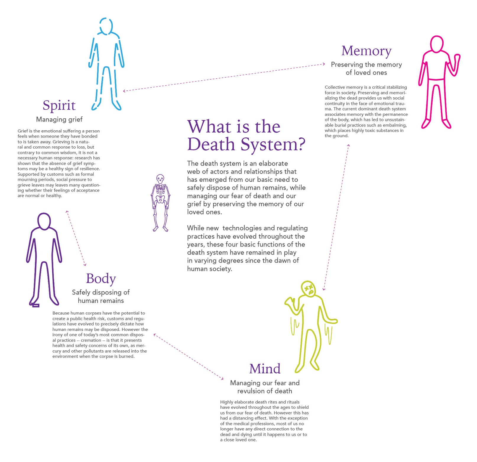 Excerpt from the gigamap showing the functions of the death system.
