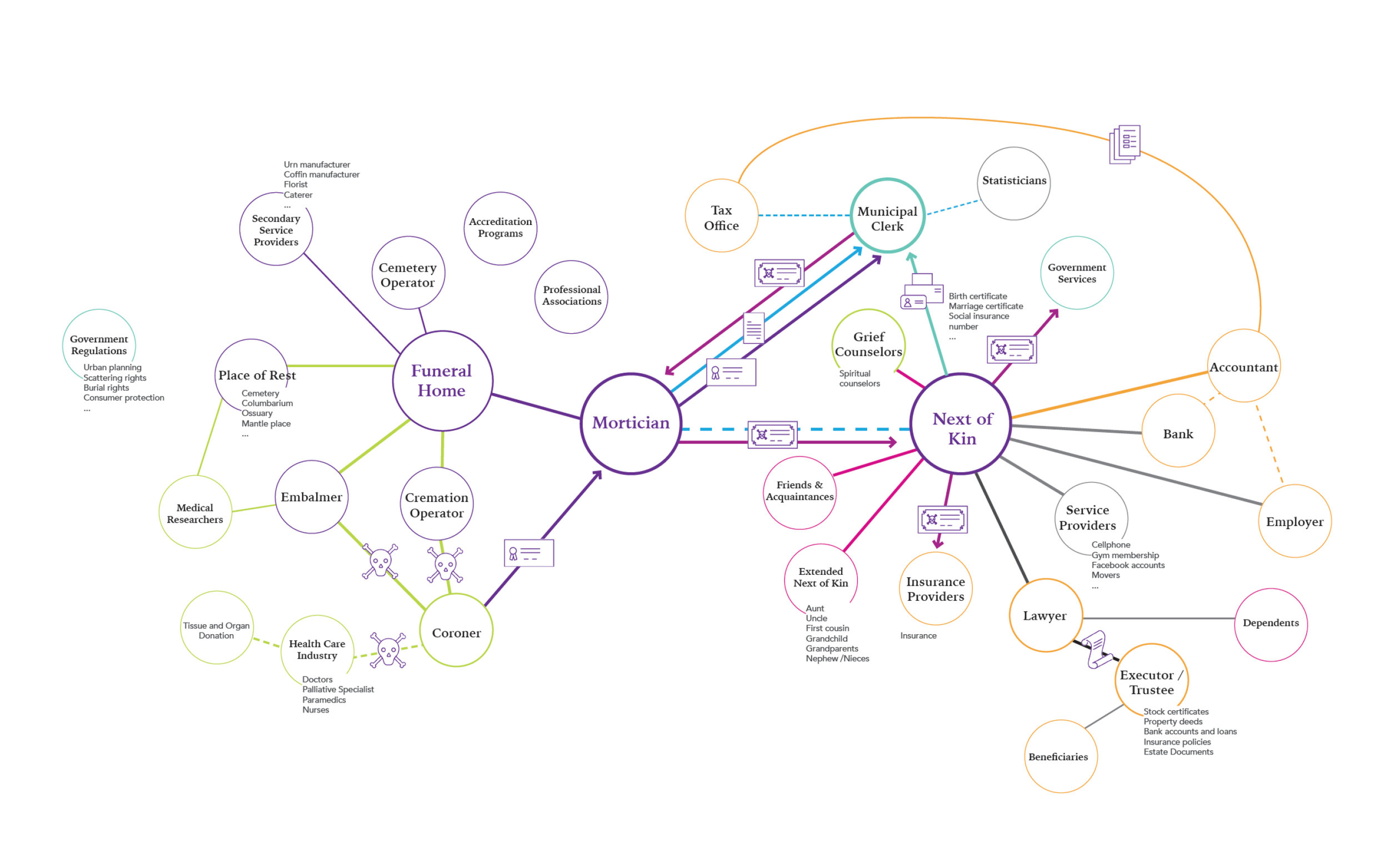 Excerpt from the gigamap showing the stakeholders and relationships between stakeholders in the death system.