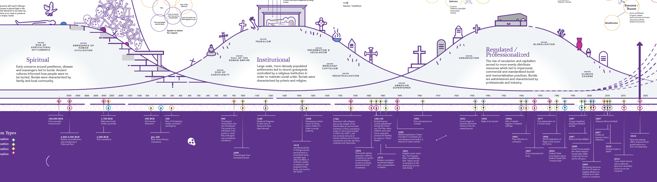 """Excerpt from the gigamap showing a multi-horizon timeline, chronicling the death """"industry"""" since the dawn of time to the present. The timeline ends with an exploration of potential futures."""