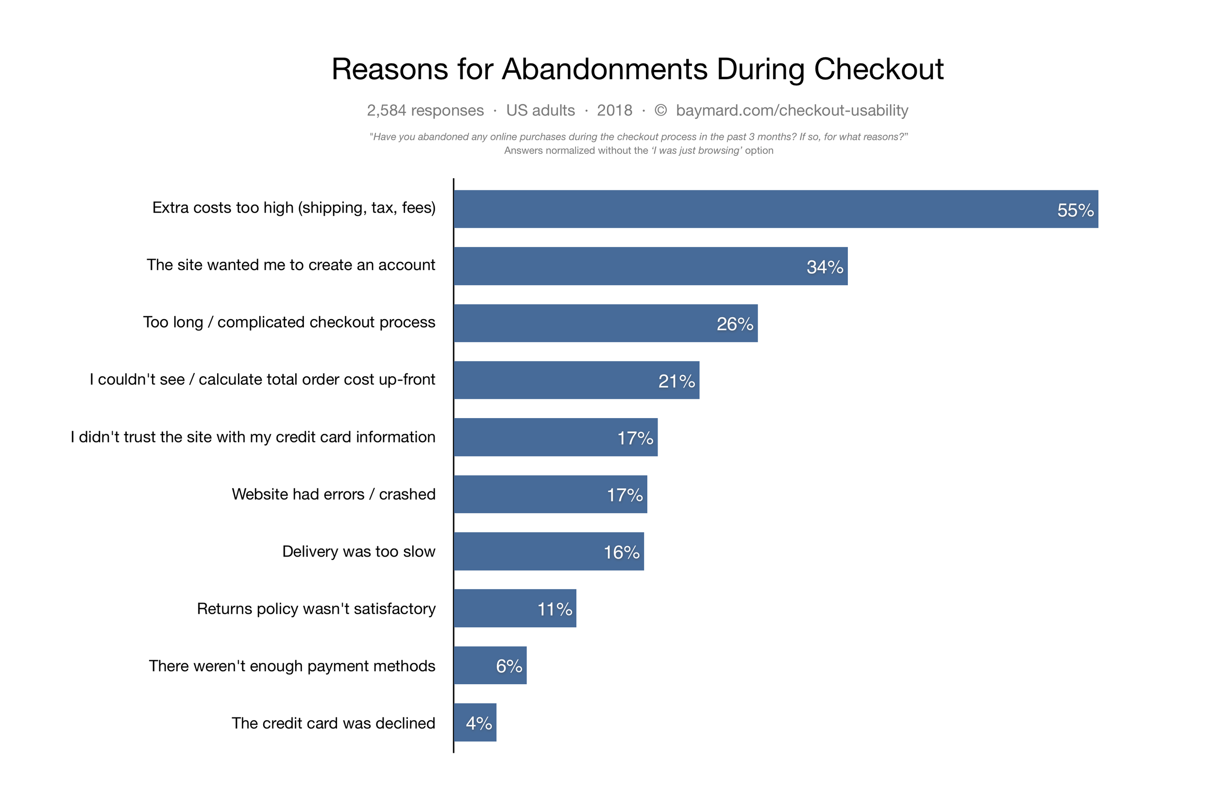 "Baymard Institute. ""Reasons for Abandonment During Checkout.""  Baymard Institute .  baymard.com/lists/cart-abandonment-rate"