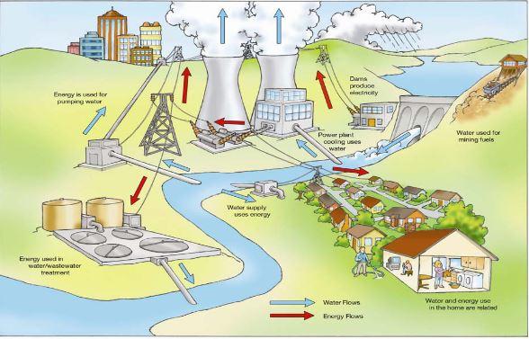 water.energy.usage.diagram.JPG