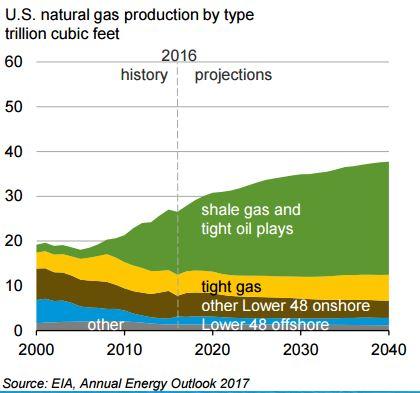 oil and gasgraph.JPG