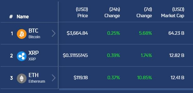 Bitcoin, Ethereum, and Ripple (XRP) were all up in USD trading value over the last 24 hours, and last 7 days or so.