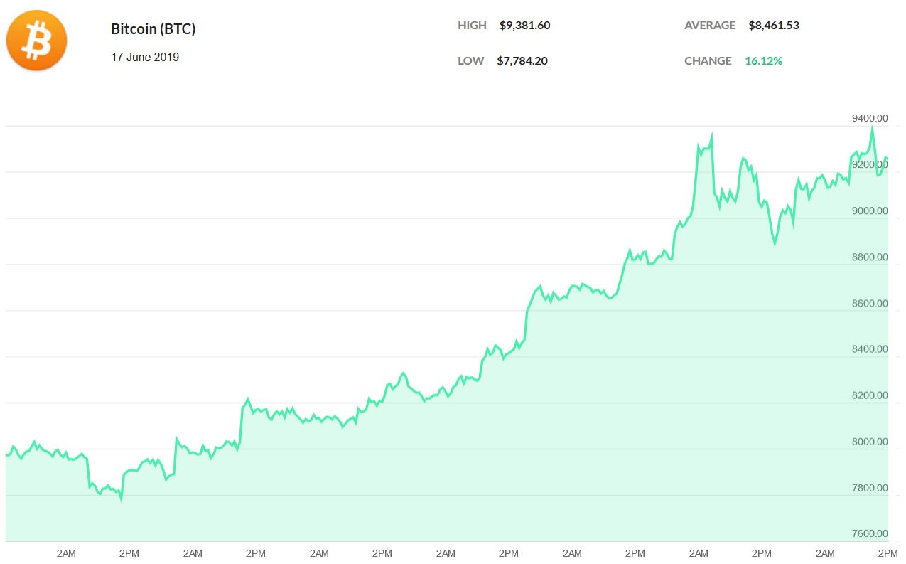 Sharp growth over the past week for the original cryptocurrency, Bitcoin.