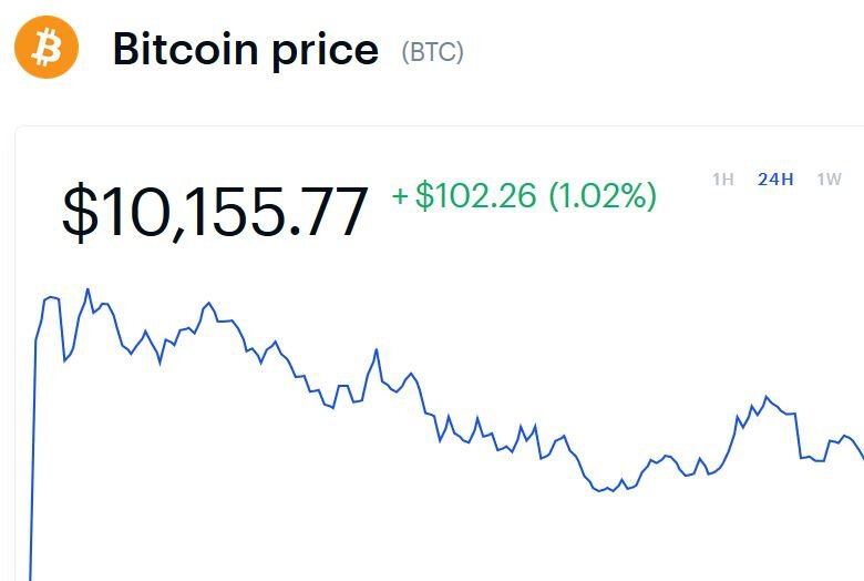 Bitcoin back above US $10,000 on major exchanges, and Ether above $210.