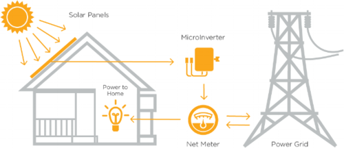 A net meter is a bidirectional meter that keeps track of the electricity consumed and the energy the solar system generates.