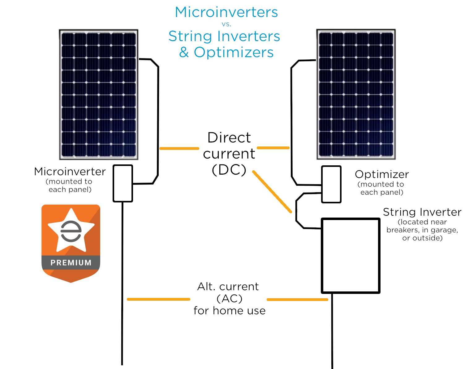 We install both, but the vast majority of systems that Auric installs use microinverters, because they are hassle-free  for a number of reasons  and backed by a great company called  Enphase .