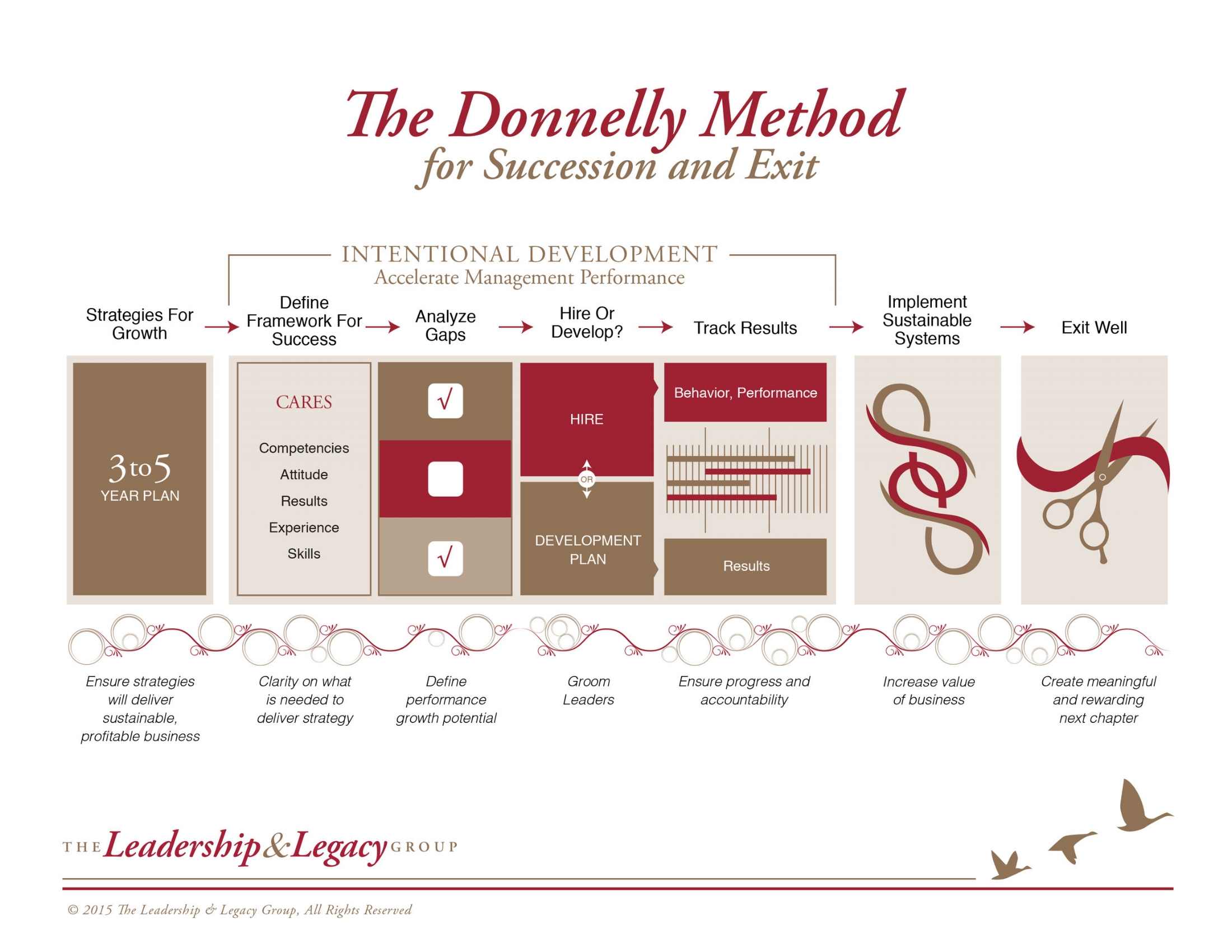 The Donnelly Method for Succession and Exit