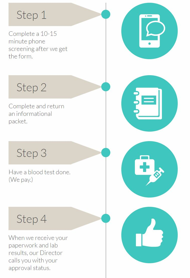 4 Simple Steps to Donating Graphic.JPG
