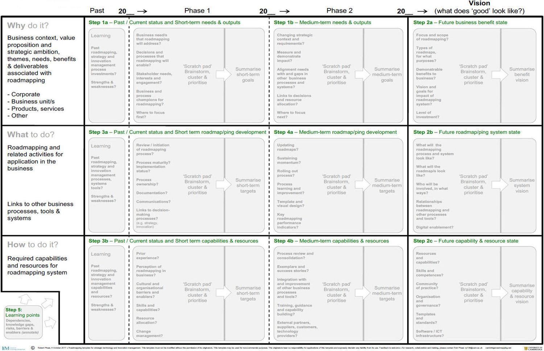 templates-roadmappingroadmapping.jpg