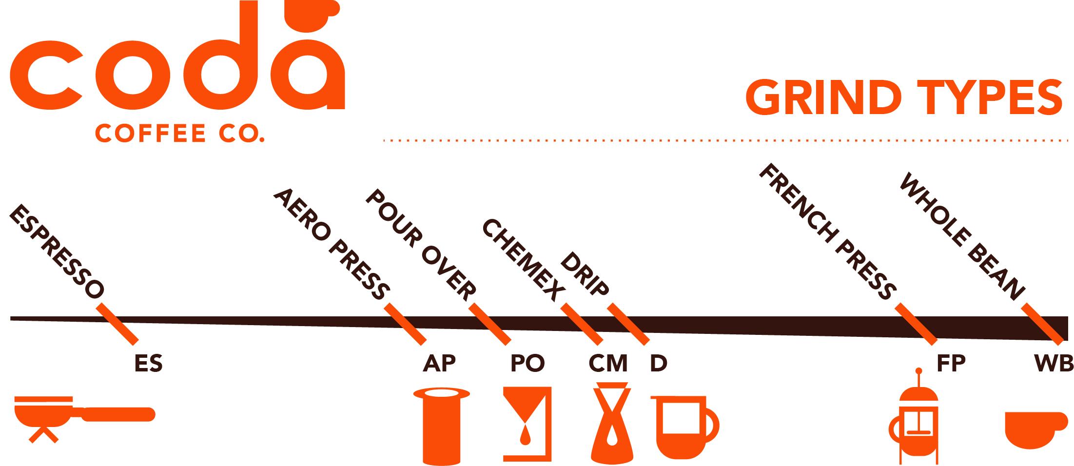 Coda Coffee Company Grind Guide