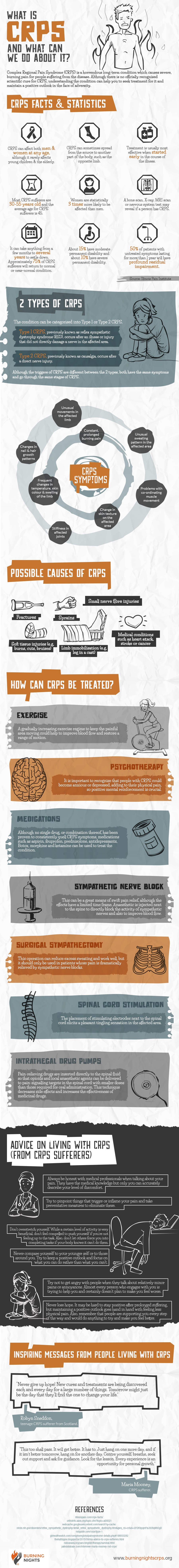 Complex Regional Pain Syndrome (CRPS) - An Infographic