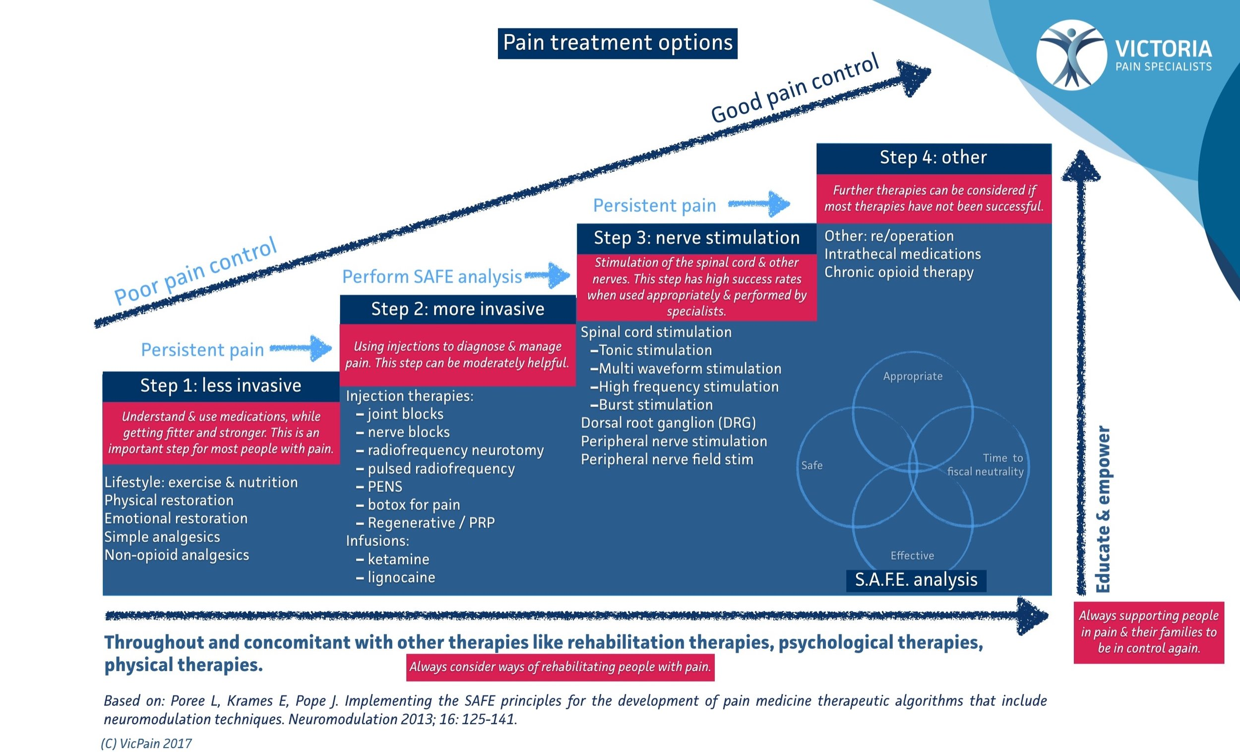 Vic pain - stepwise approach