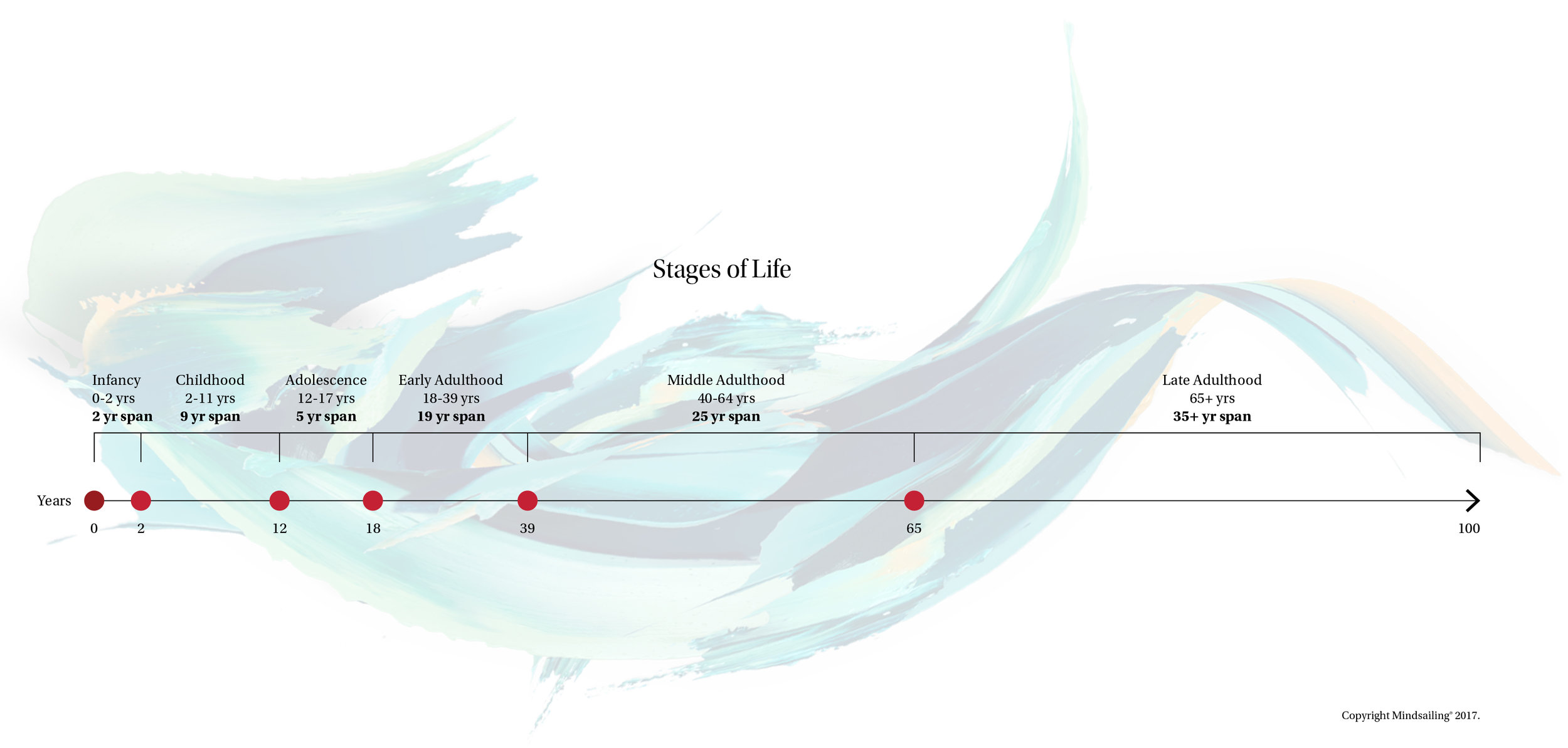 MS109R_AgeofAging_TimelineAgeCategories-02.jpg