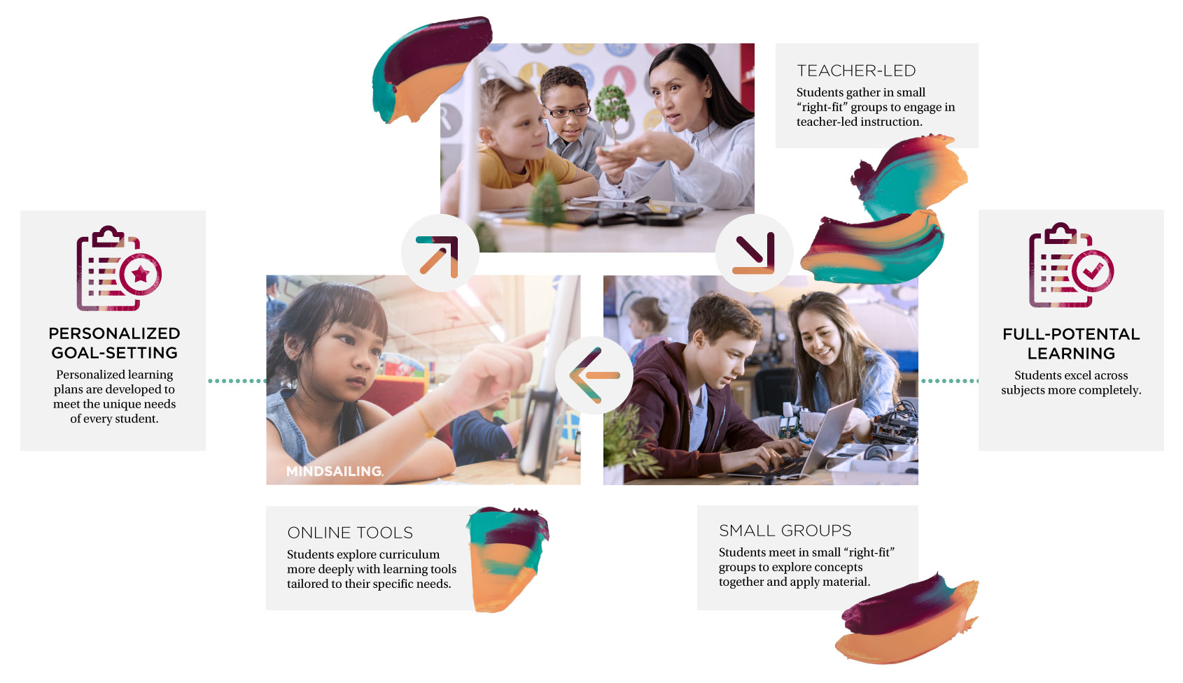 109BL_PersonalizedLearning_Infographic_0.6.jpg