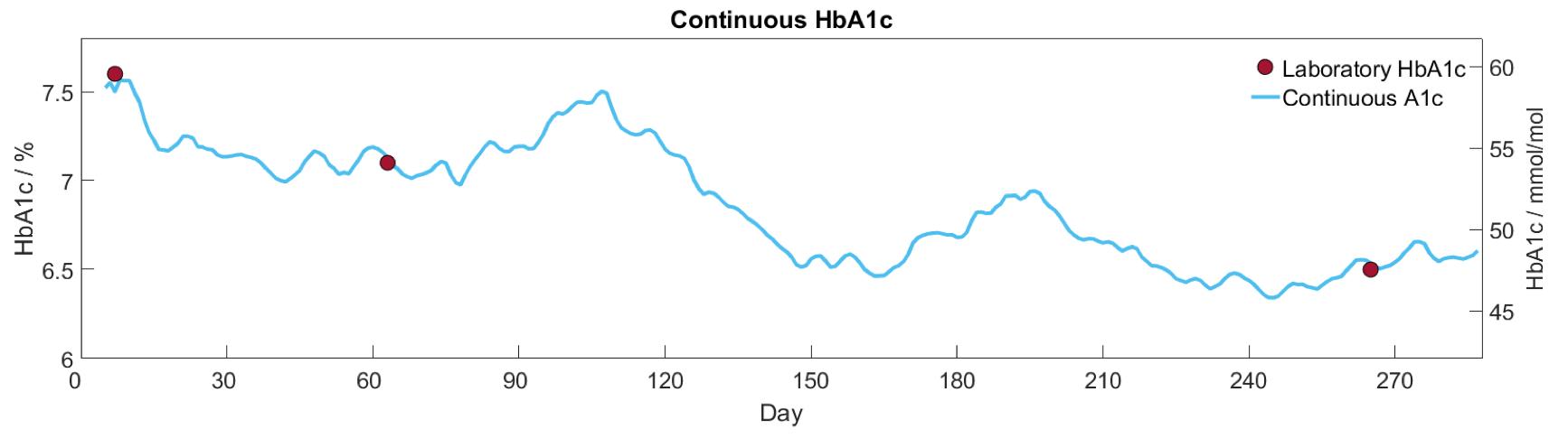 HbA1c.png