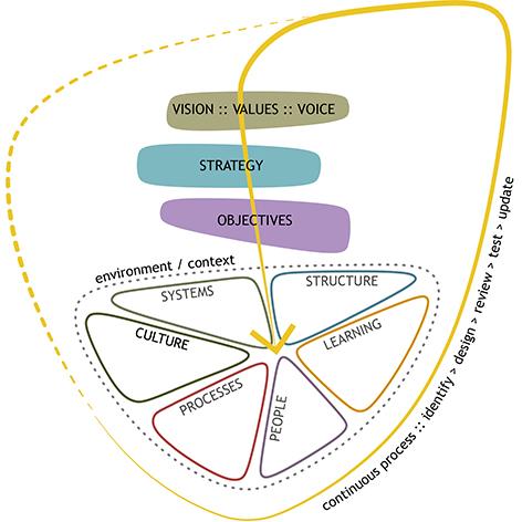 Organizational Design para Arquitetura:: VB