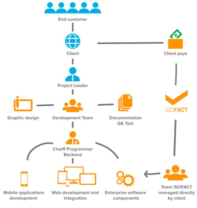isofact development workflow